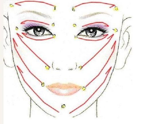 3手法 手法其实很简单。手拿刮板,刮板厚的一面对手掌,刮板与刮拭方向一般保持在45度-90度进行刮痧。刮痧板一定要干净。按照肌肤松弛趋势相反的顺序,从内到外从下到上,从下巴到两耳下,从法令纹(就是嘴巴和脸颊接壤处)往眼睛旁的靠近发际线处,记住是靠近不是发际线,在脸颊就是斜着向上刮,手法要轻,稍稍用力,力道自己把握,不要刮的很红一片啊,会自毁形象的。 注意事项: 1.